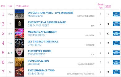 UK chart motorhead